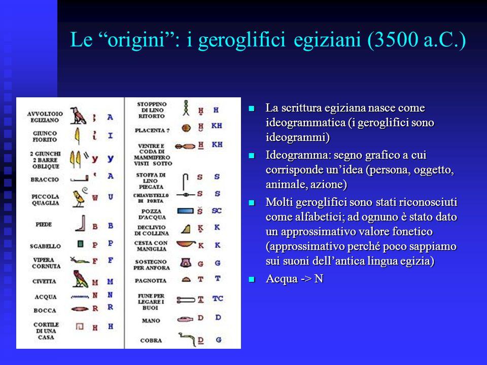 Le origini : i geroglifici egiziani (3500 a.C.)