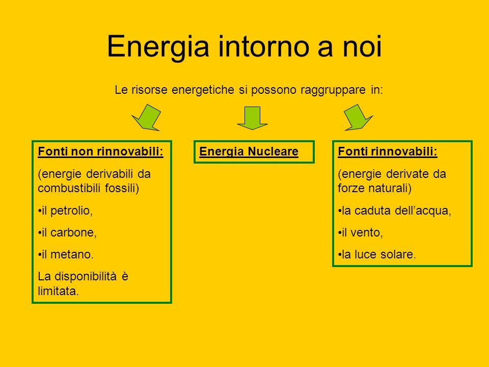 Energia intorno a noi Le risorse energetiche si possono raggruppare in: Fonti non rinnovabili: (energie derivabili da combustibili fossili)