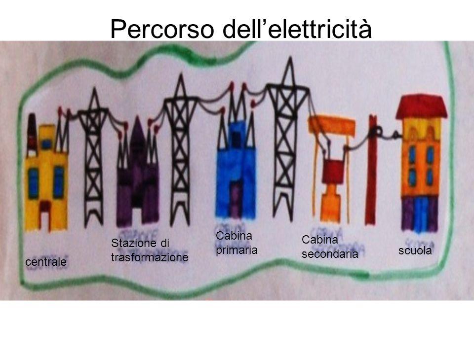 Percorso dell'elettricità