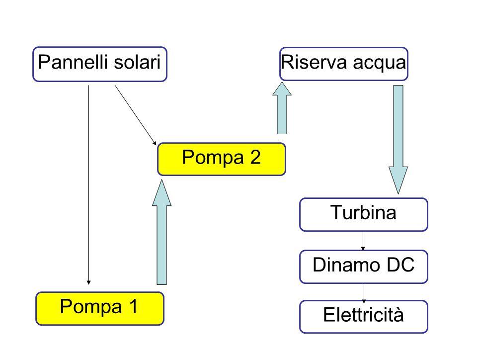 Pannelli solari Riserva acqua Pompa 2 Turbina Dinamo DC Pompa 1 Elettricità