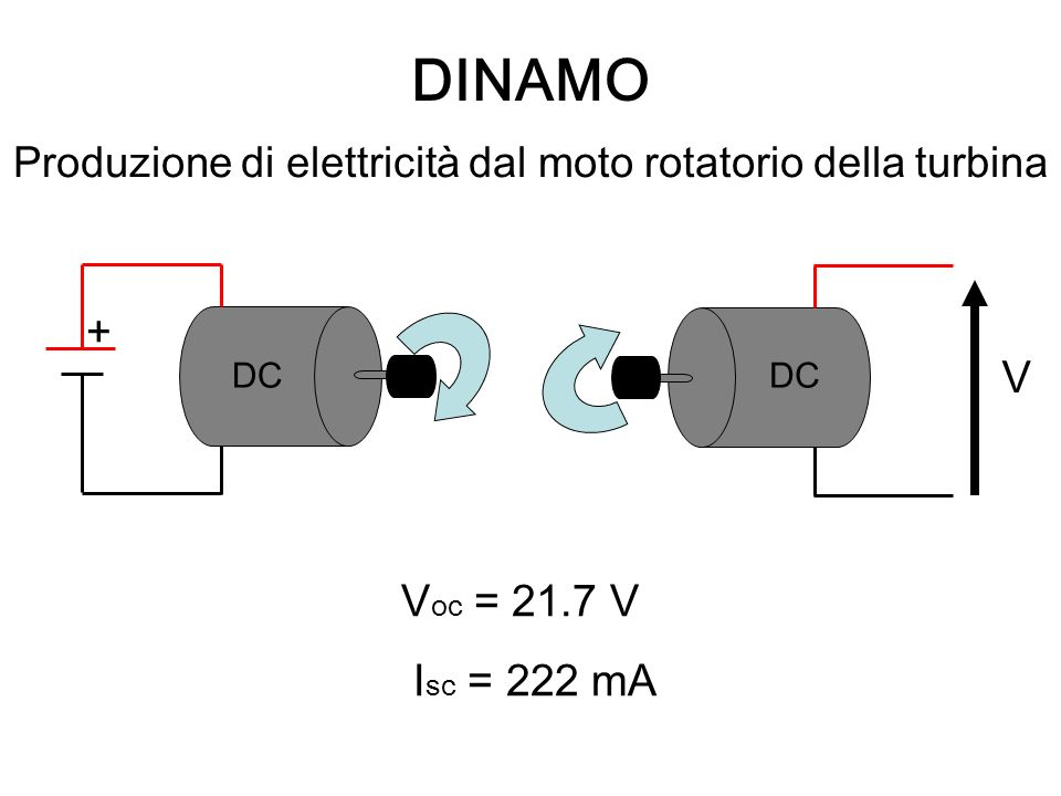 Produzione di elettricità dal moto rotatorio della turbina