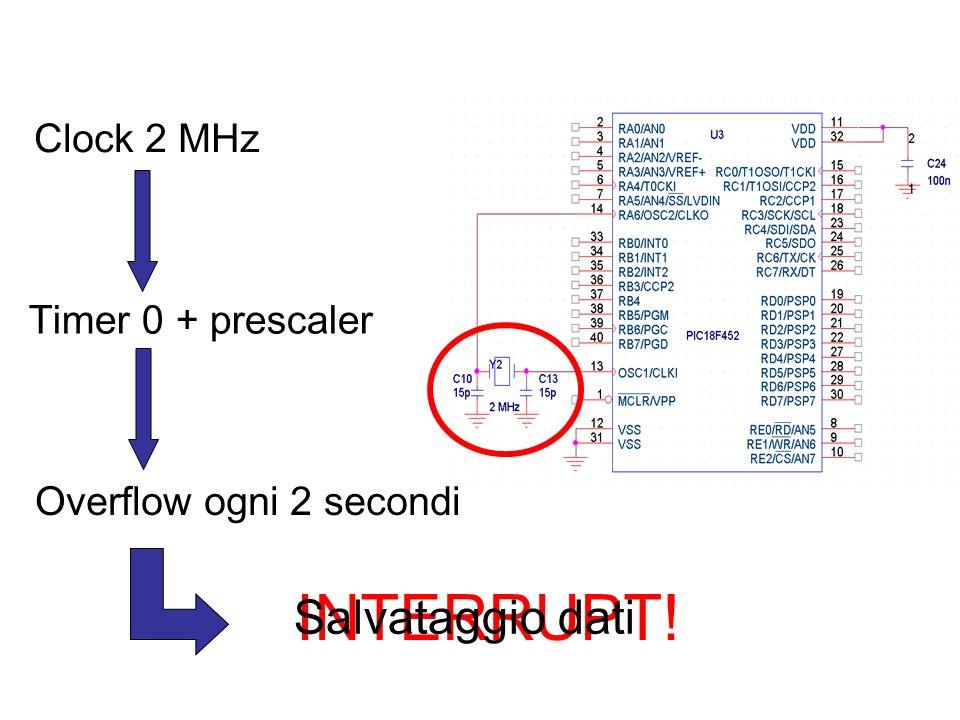 INTERRUPT! Salvataggio dati Clock 2 MHz Timer 0 + prescaler