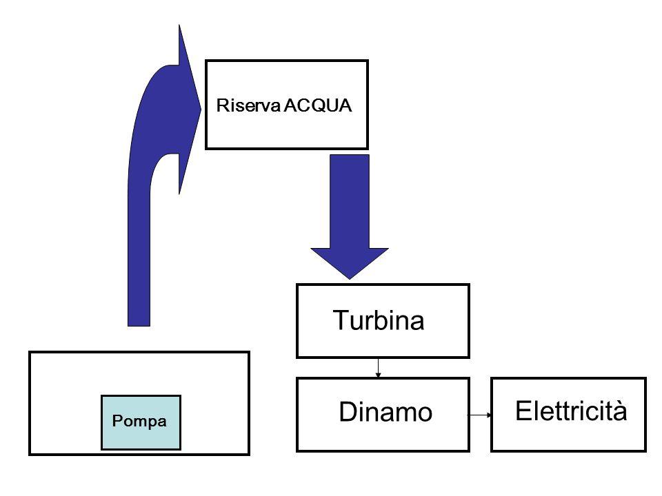 Riserva ACQUA Turbina Dinamo Elettricità Pompa