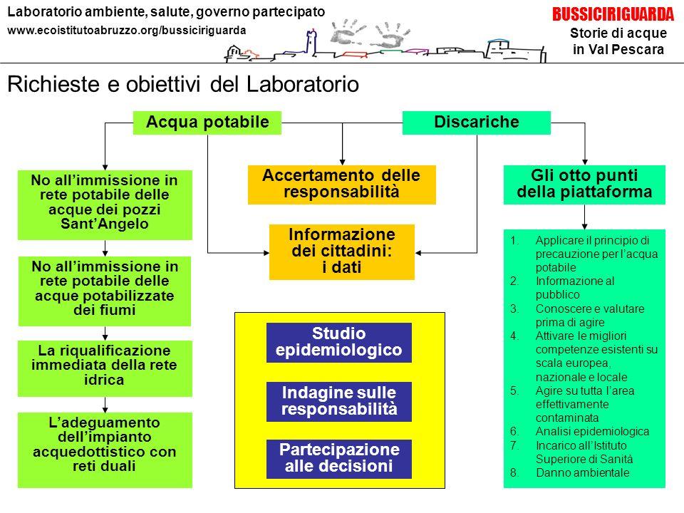 Richieste e obiettivi del Laboratorio