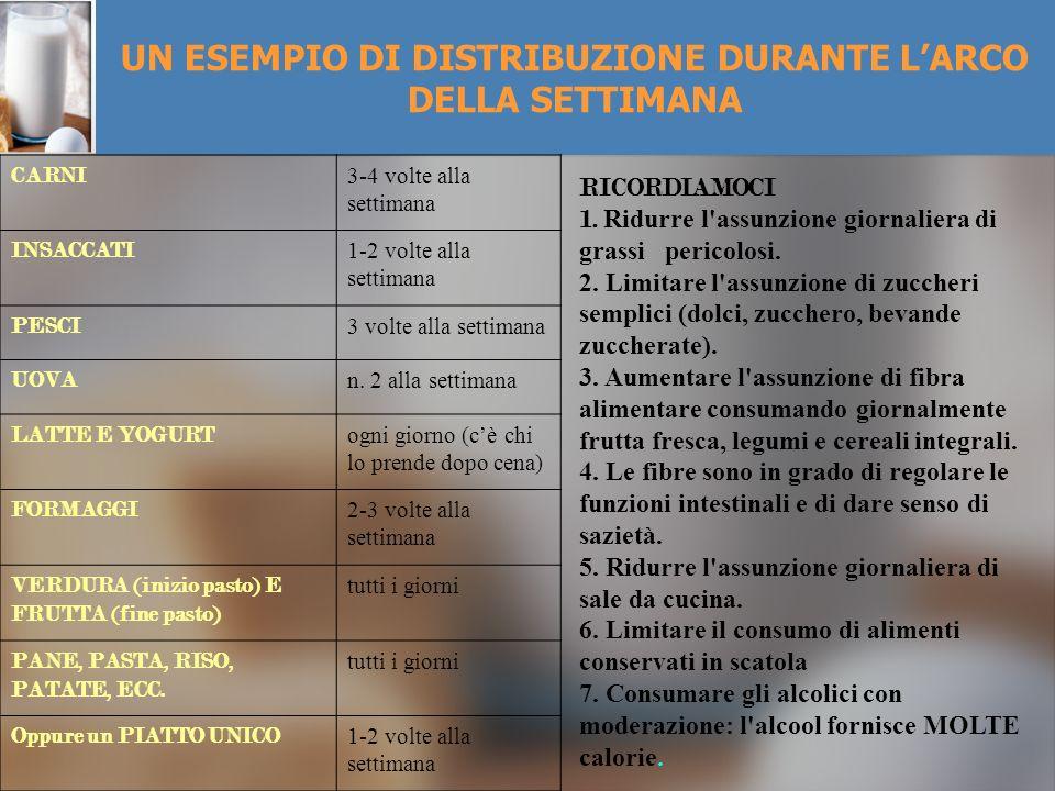 UN ESEMPIO DI DISTRIBUZIONE DURANTE L'ARCO DELLA SETTIMANA