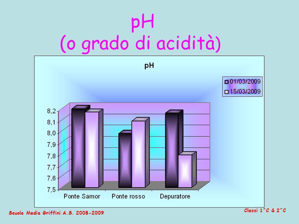 (o grado di acidità) pH Classi 1^C & 2^C