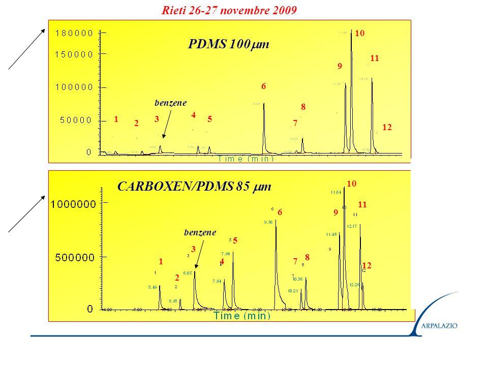 PDMS 100m CARBOXEN/PDMS 85 m Rieti 26-27 novembre 2009 10 11 9 6