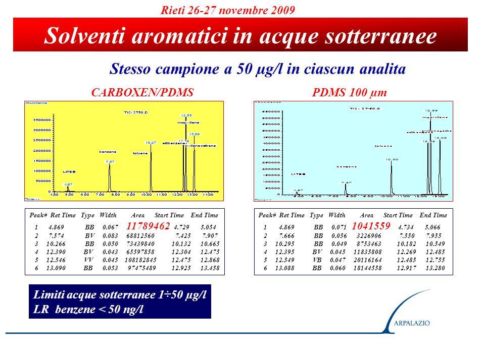 Solventi aromatici in acque sotterranee