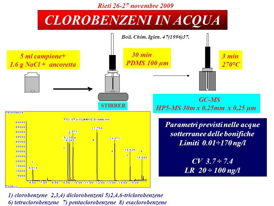 Parametri previsti nelle acque sotterranee delle bonifiche