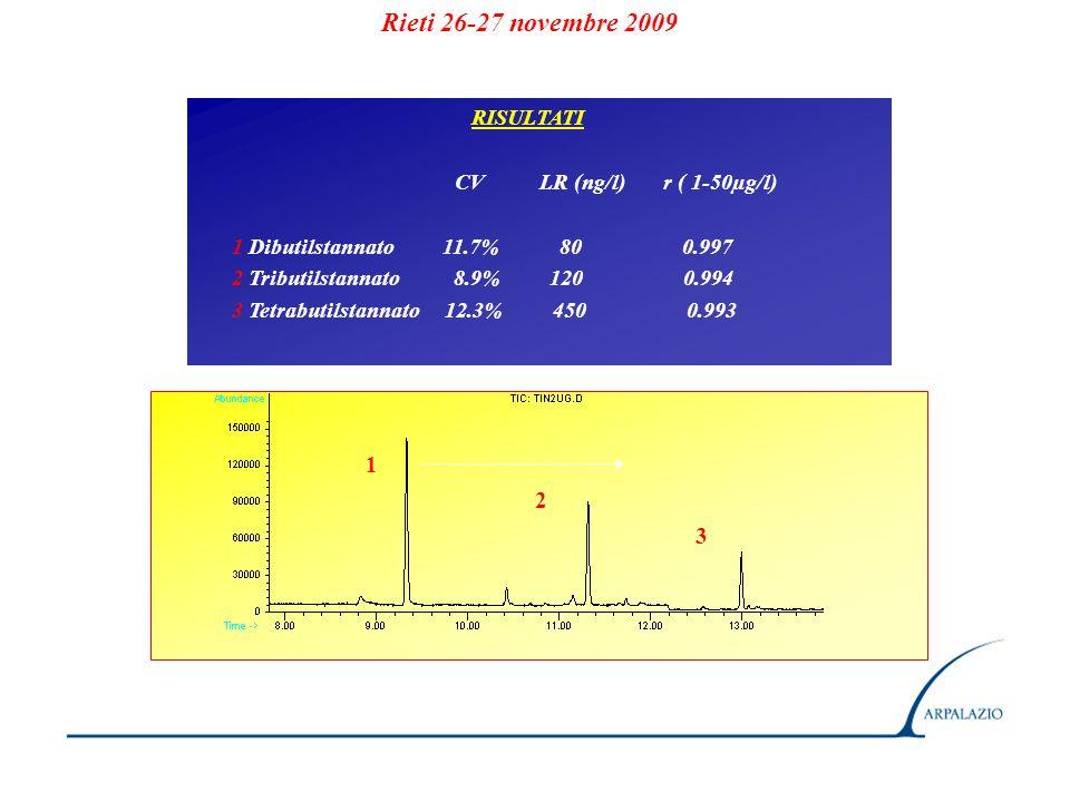 Rieti 26-27 novembre 2009 1 2 3 RISULTATI CV LR (ng/l) r ( 1-50µg/l)