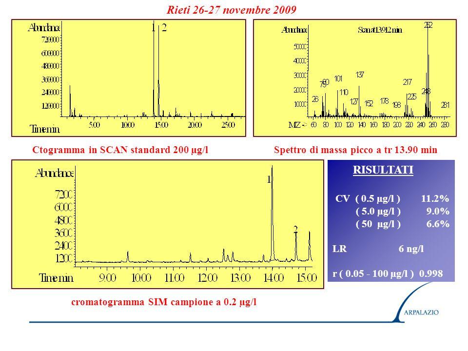 Rieti 26-27 novembre 2009 RISULTATI CV ( 0.5 µg/l ) 11.2%