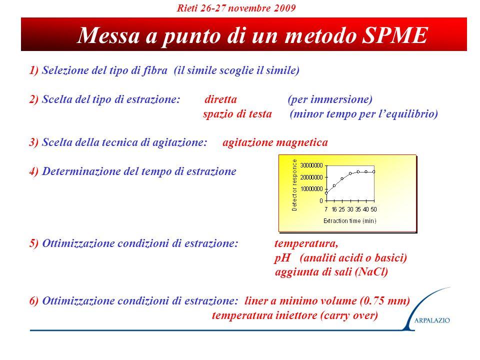 Messa a punto di un metodo SPME