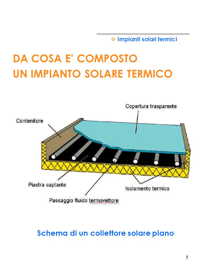 Schema di un collettore solare piano