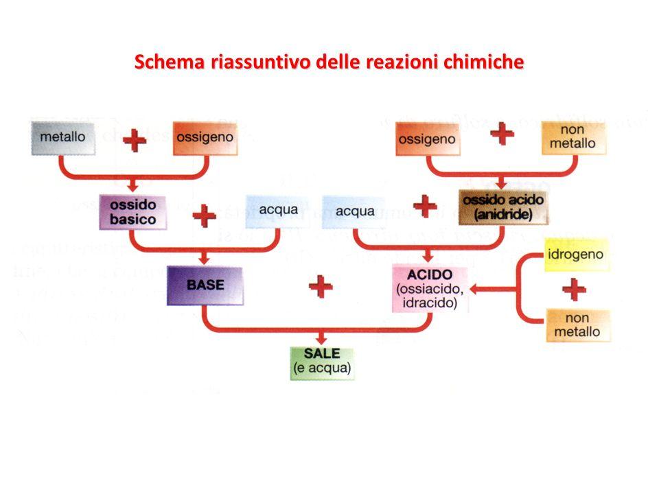 Schema riassuntivo delle reazioni chimiche