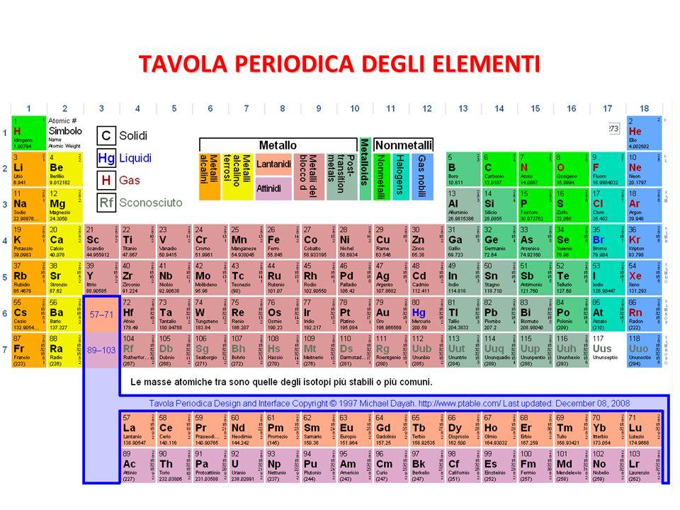 Schema riassuntivo delle reazioni chimiche ppt scaricare - Tavola periodica degli elementi spiegazione ...