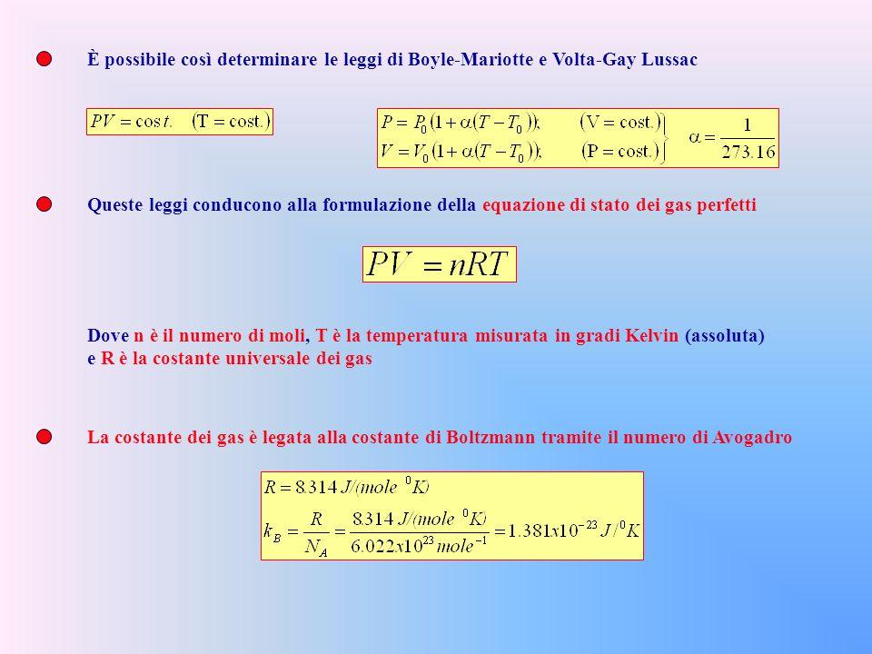 È possibile così determinare le leggi di Boyle-Mariotte e Volta-Gay Lussac