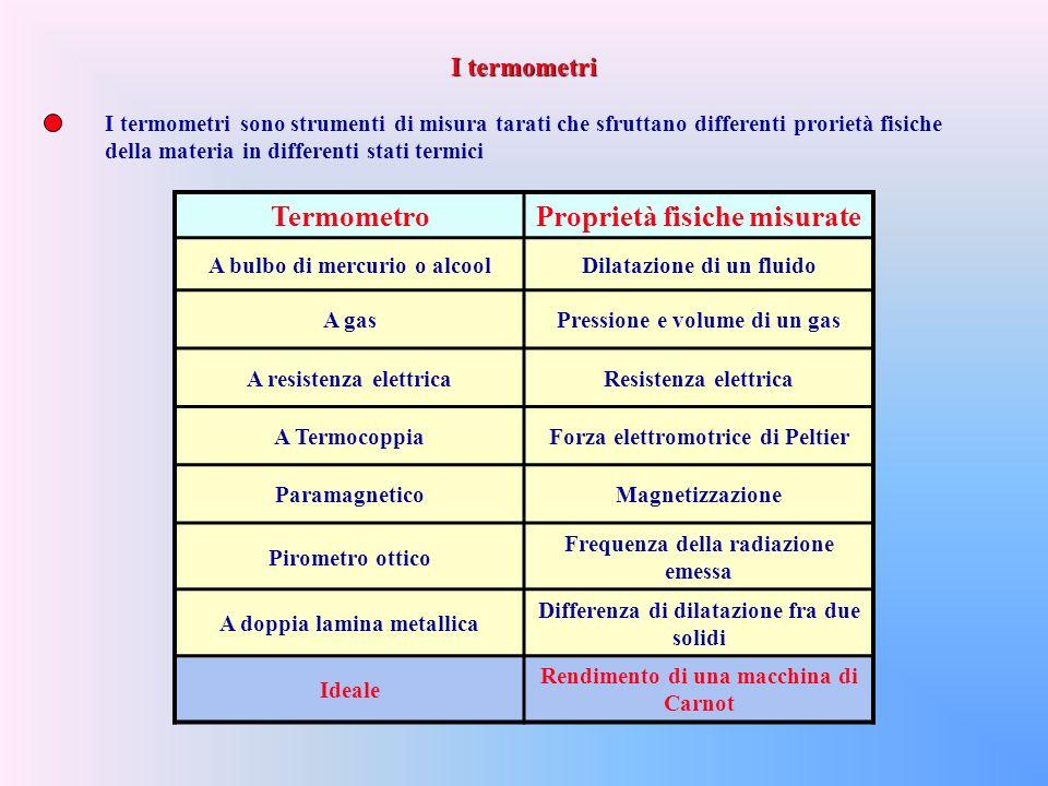 Termometro Proprietà fisiche misurate