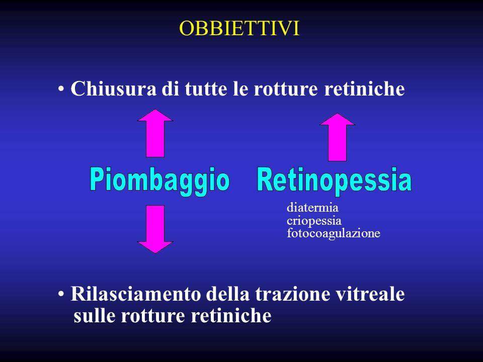 Chiusura di tutte le rotture retiniche