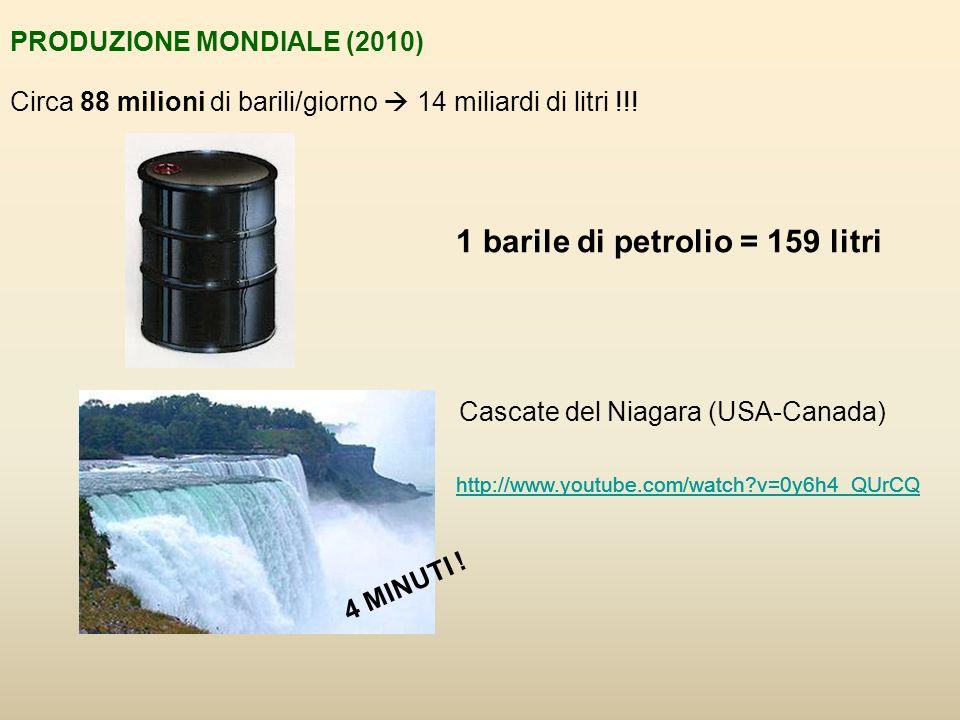 1 barile di petrolio = 159 litri