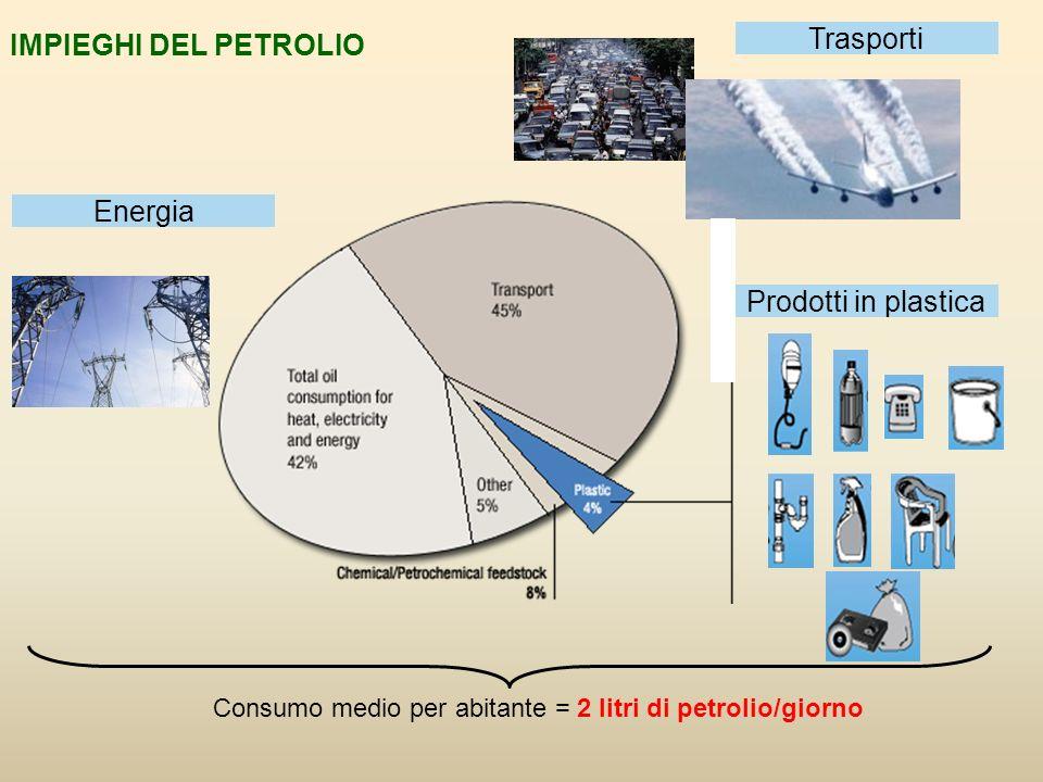 Consumo medio per abitante = 2 litri di petrolio/giorno