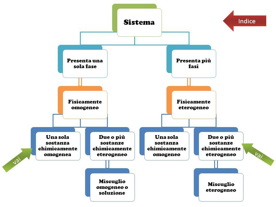 Sistema Indice vai vai Presenta una sola fase Presenta più fasi
