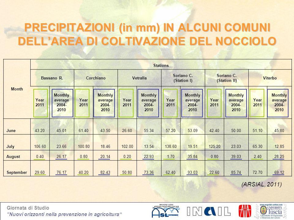 PRECIPITAZIONI (in mm) IN ALCUNI COMUNI DELL'AREA DI COLTIVAZIONE DEL NOCCIOLO