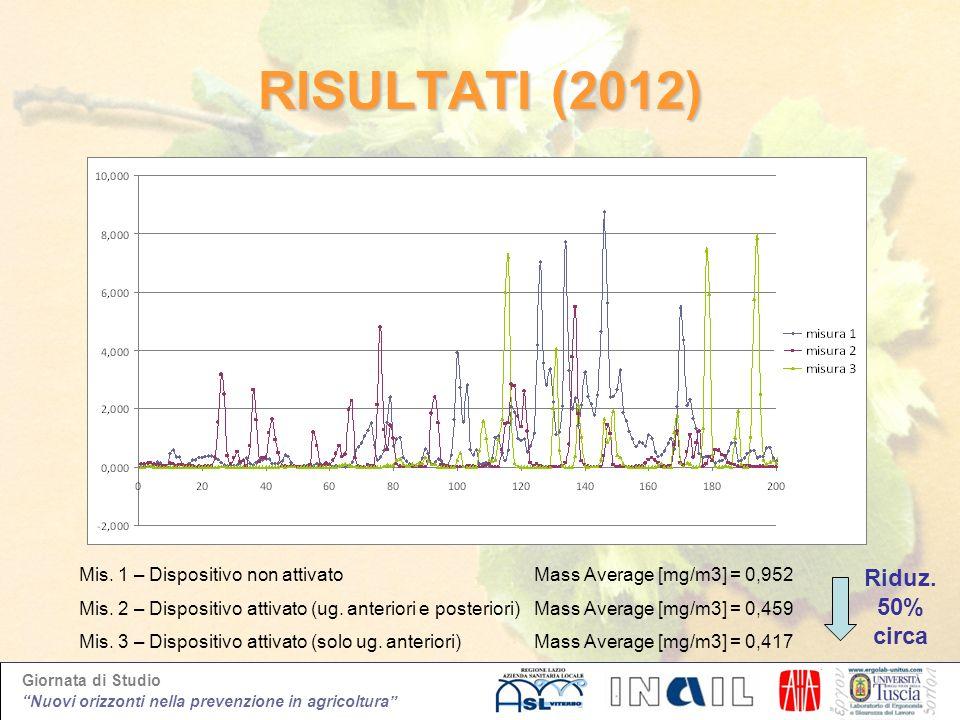 RISULTATI (2012) Riduz. 50% circa Mis. 1 – Dispositivo non attivato