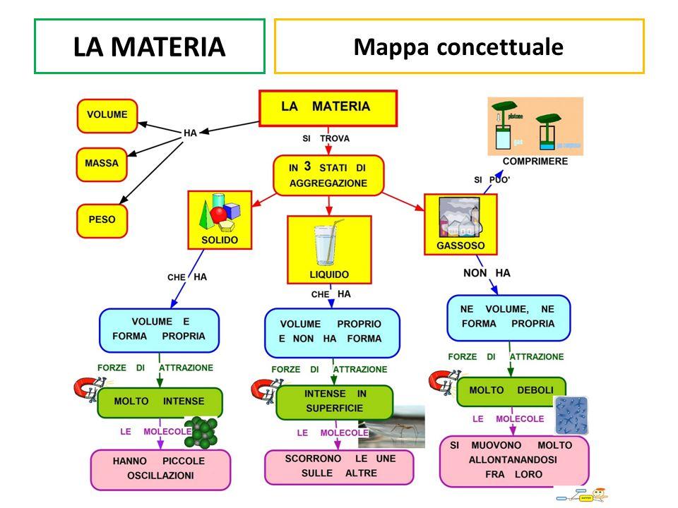 LA MATERIA Mappa concettuale