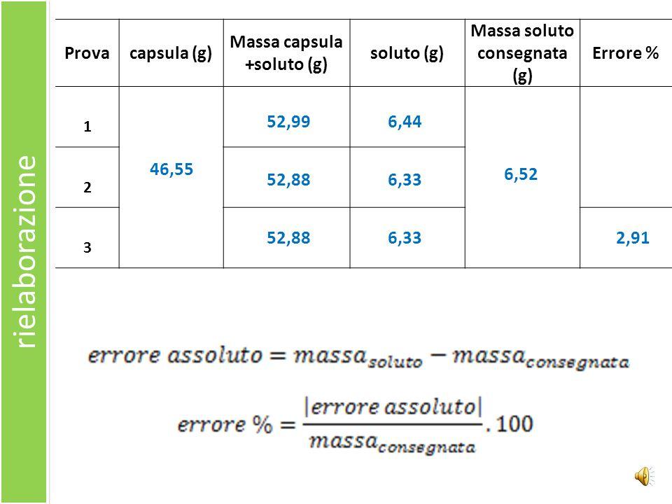 Massa capsula +soluto (g) Massa soluto consegnata (g)