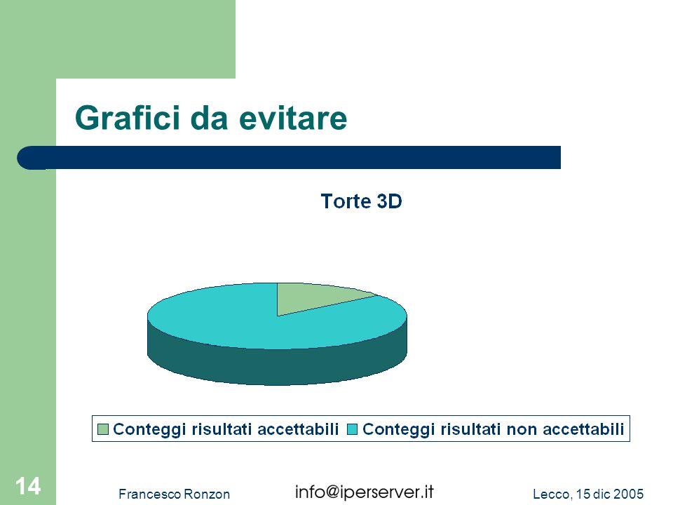 Grafici da evitare Francesco Ronzon Lecco, 15 dic 2005
