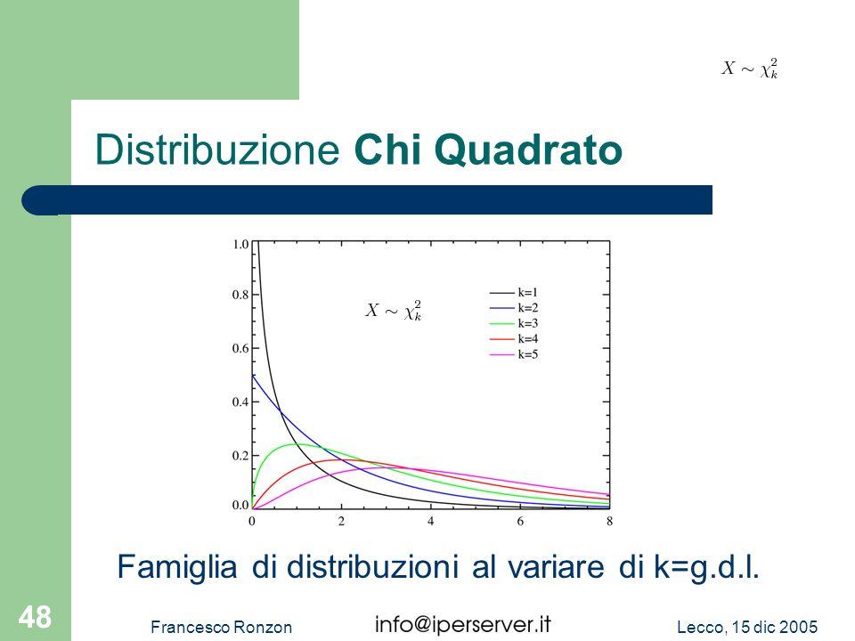 Distribuzione Chi Quadrato