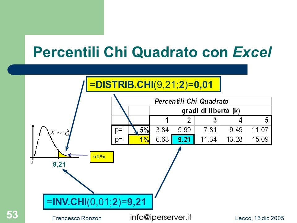Percentili Chi Quadrato con Excel