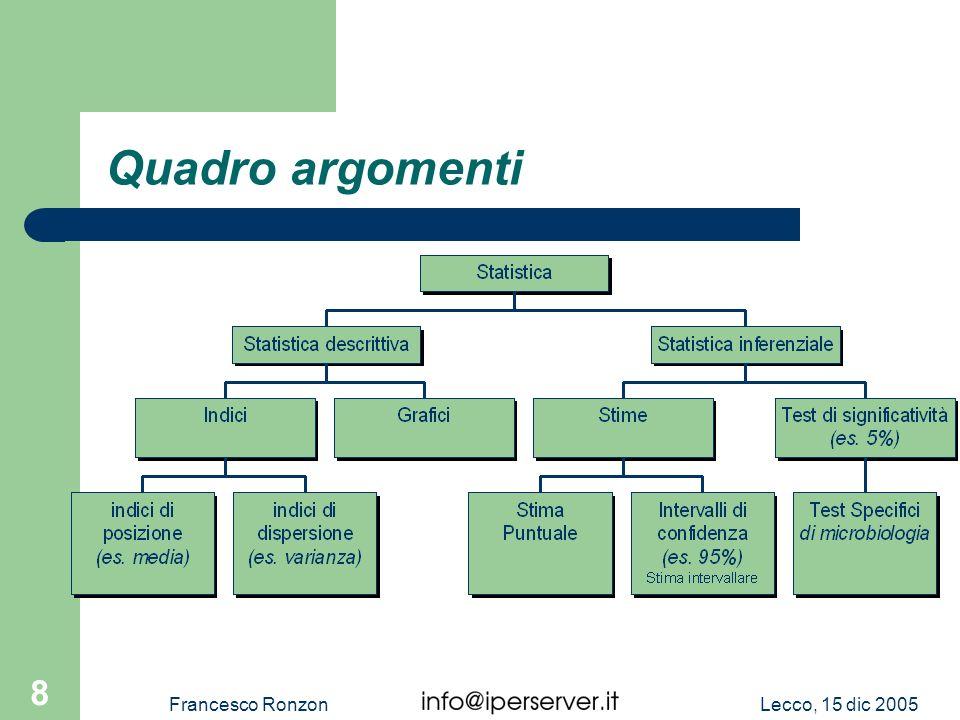 Quadro argomenti Francesco Ronzon Lecco, 15 dic 2005