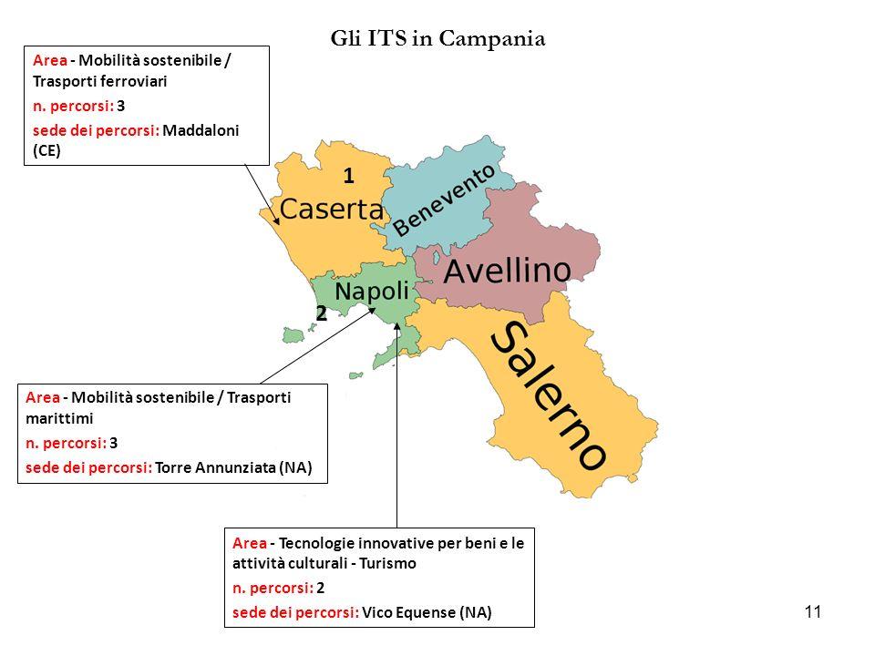 Gli ITS in Campania Area - Mobilità sostenibile / Trasporti ferroviari. n. percorsi: 3. sede dei percorsi: Maddaloni (CE)