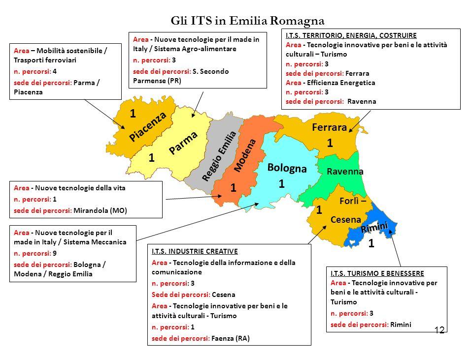 Gli ITS in Emilia Romagna