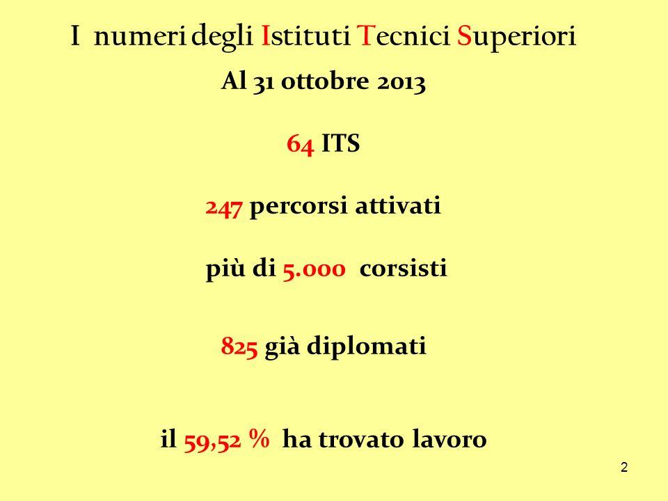 I numeri degli Istituti Tecnici Superiori