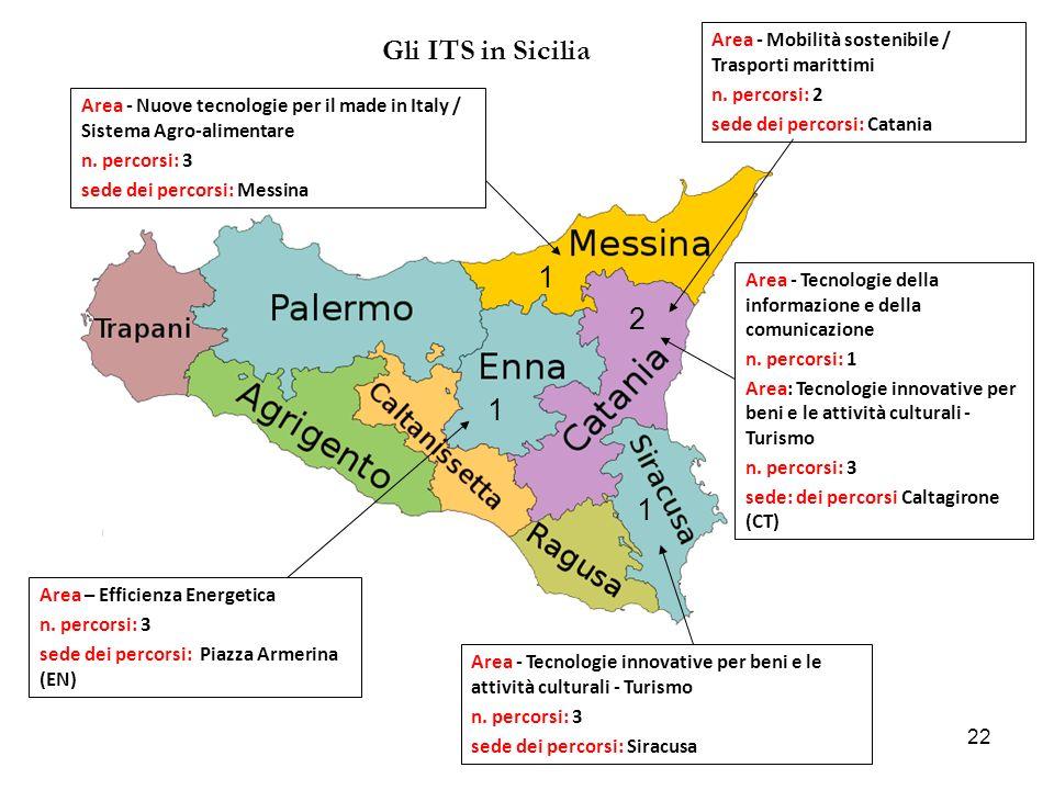 Gli ITS in Sicilia Area - Mobilità sostenibile / Trasporti marittimi. n. percorsi: 2. sede dei percorsi: Catania.
