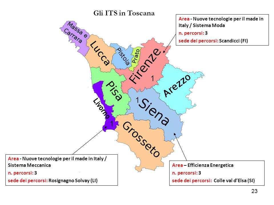 Gli ITS in Toscana 1 1 Livorno 1