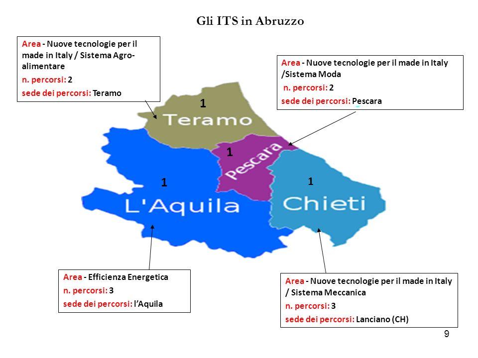 Gli ITS in Abruzzo Area - Nuove tecnologie per il made in Italy / Sistema Agro-alimentare. n. percorsi: 2.