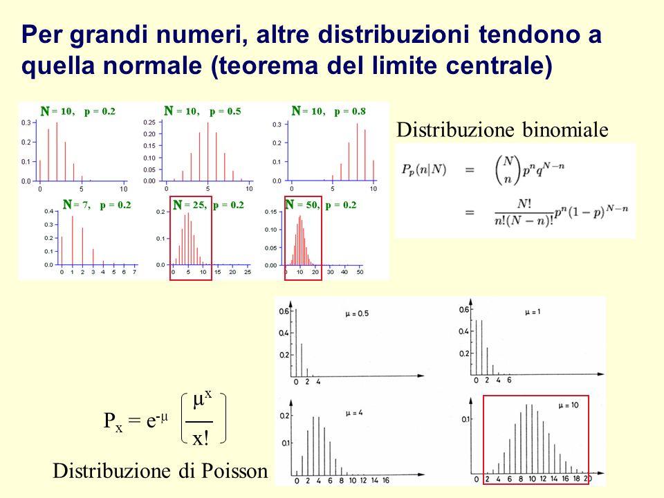 Per grandi numeri, altre distribuzioni tendono a quella normale (teorema del limite centrale)