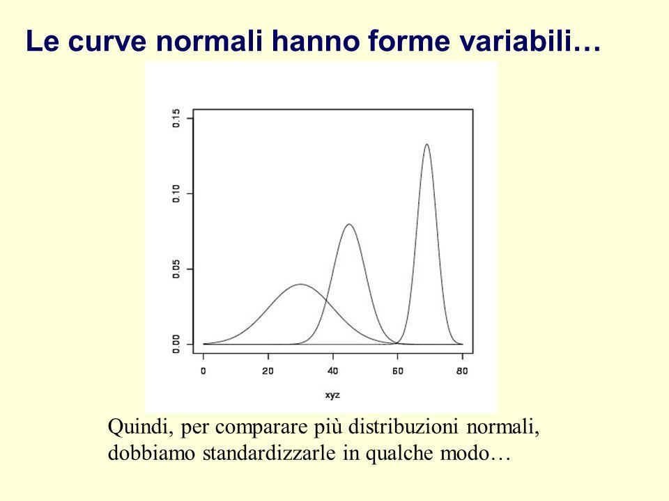 Le curve normali hanno forme variabili…