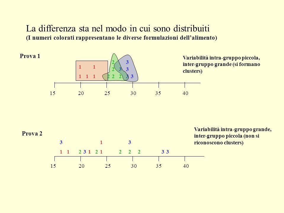 La differenza sta nel modo in cui sono distribuiti (I numeri colorati rappresentano le diverse formulazioni dell'alimento)