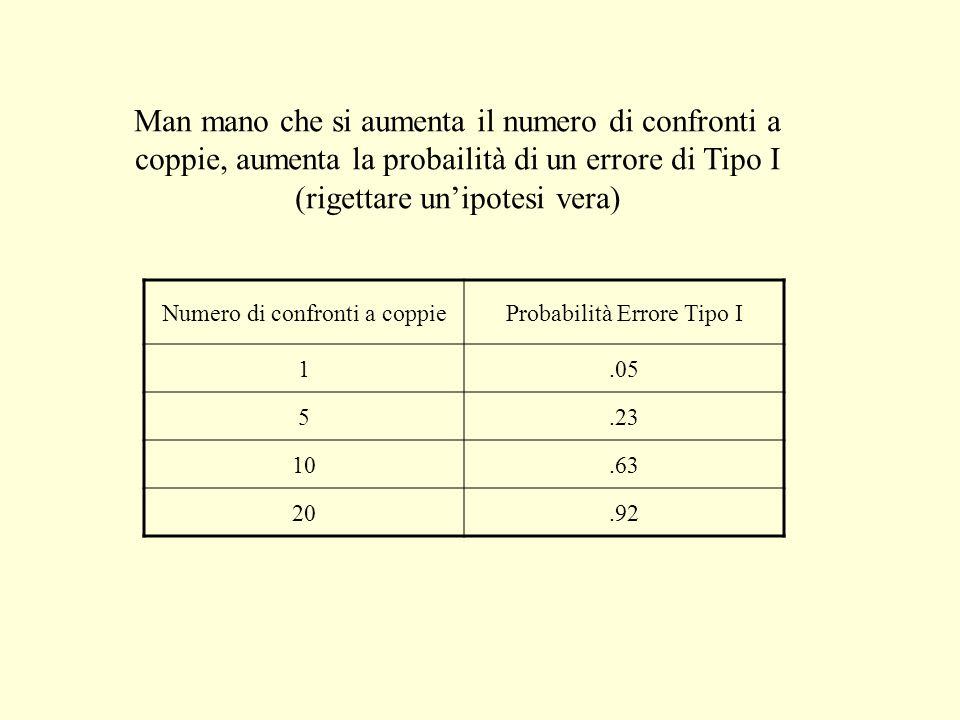 Man mano che si aumenta il numero di confronti a coppie, aumenta la probailità di un errore di Tipo I (rigettare un'ipotesi vera)