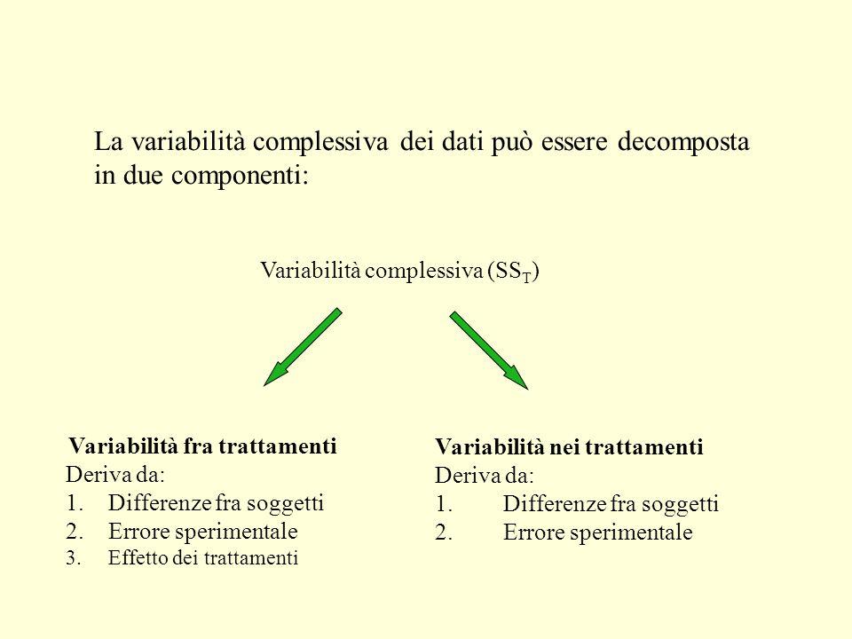 Variabilità fra trattamenti