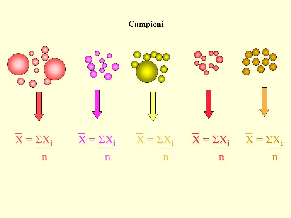 Campioni X = SXi X = SXi X = SXi X = SXi X = SXi n n n n n