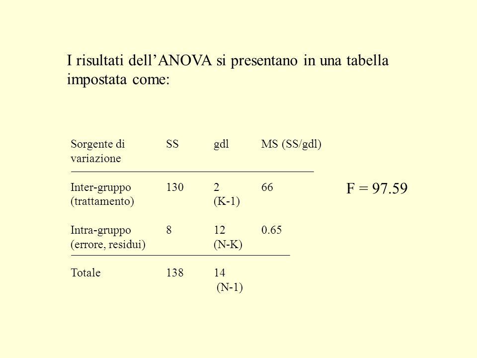 I risultati dell'ANOVA si presentano in una tabella impostata come: