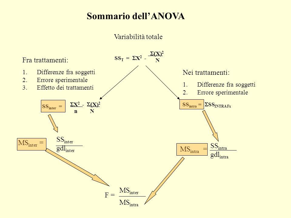Sommario dell'ANOVA Variabilità totale Fra trattamenti: