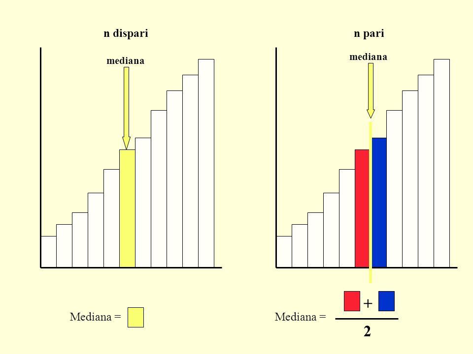 n dispari n pari mediana mediana + Mediana = Mediana = 2