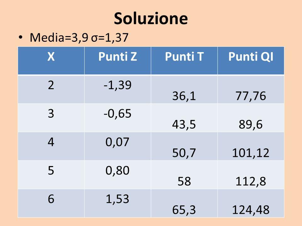 Soluzione Media=3,9 σ=1,37 X Punti Z Punti T Punti QI 2 -1,39 36,1