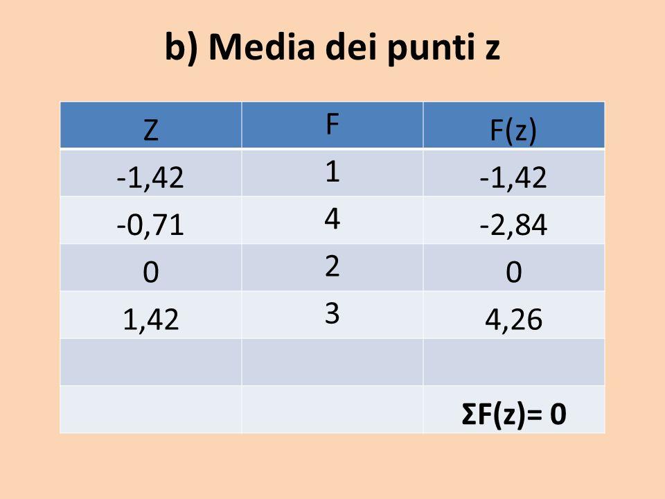 b) Media dei punti z Z F F(z) -1,42 1 -0,71 4 -2,84 2 1,42 3 4,26